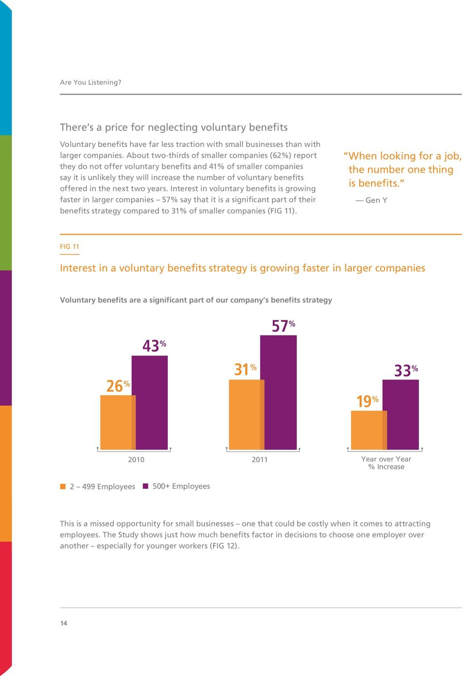 the next two years. Interest in voluntary benefits is growing faster in larger companies 57% say that it is a significant part of their benefits strategy compared to 31% of smaller companies (FIG 11).
