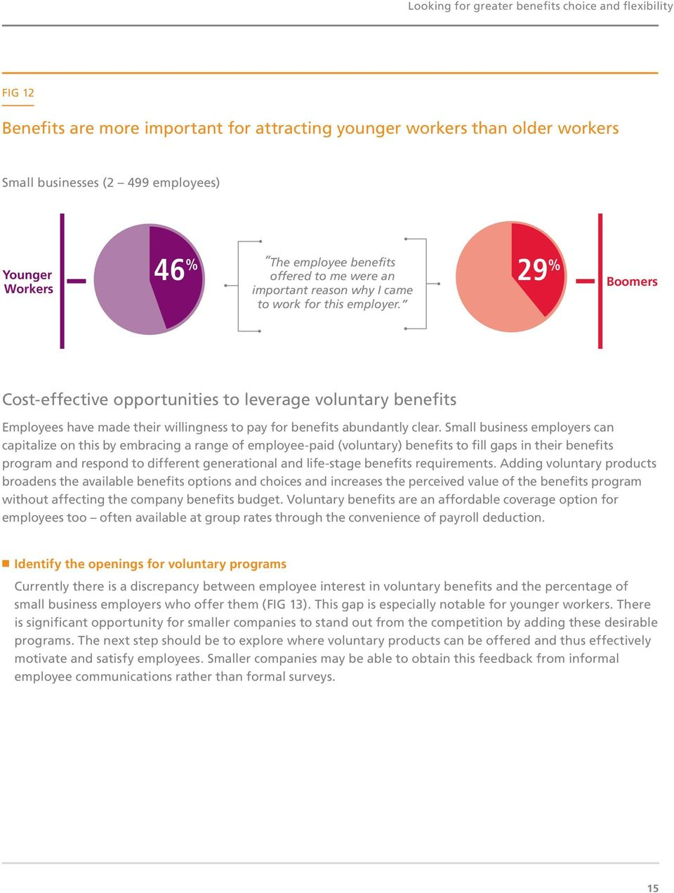 Boomers Cost-effective opportunities to leverage voluntary benefits Employees have made their willingness to pay for benefits abundantly clear.