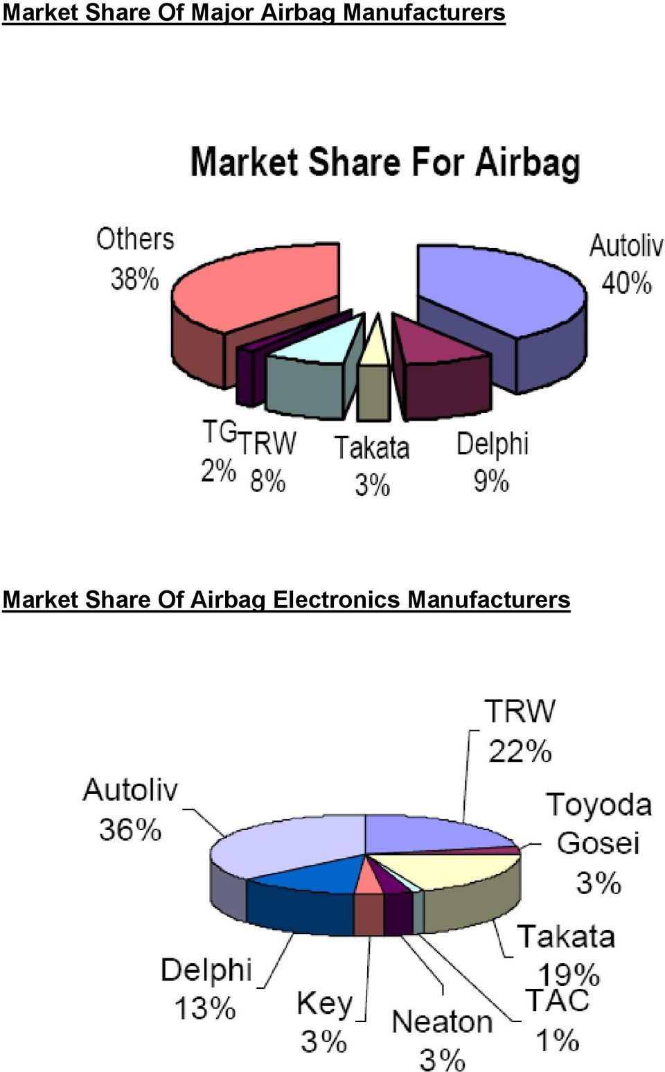 Market Share Of Airbag