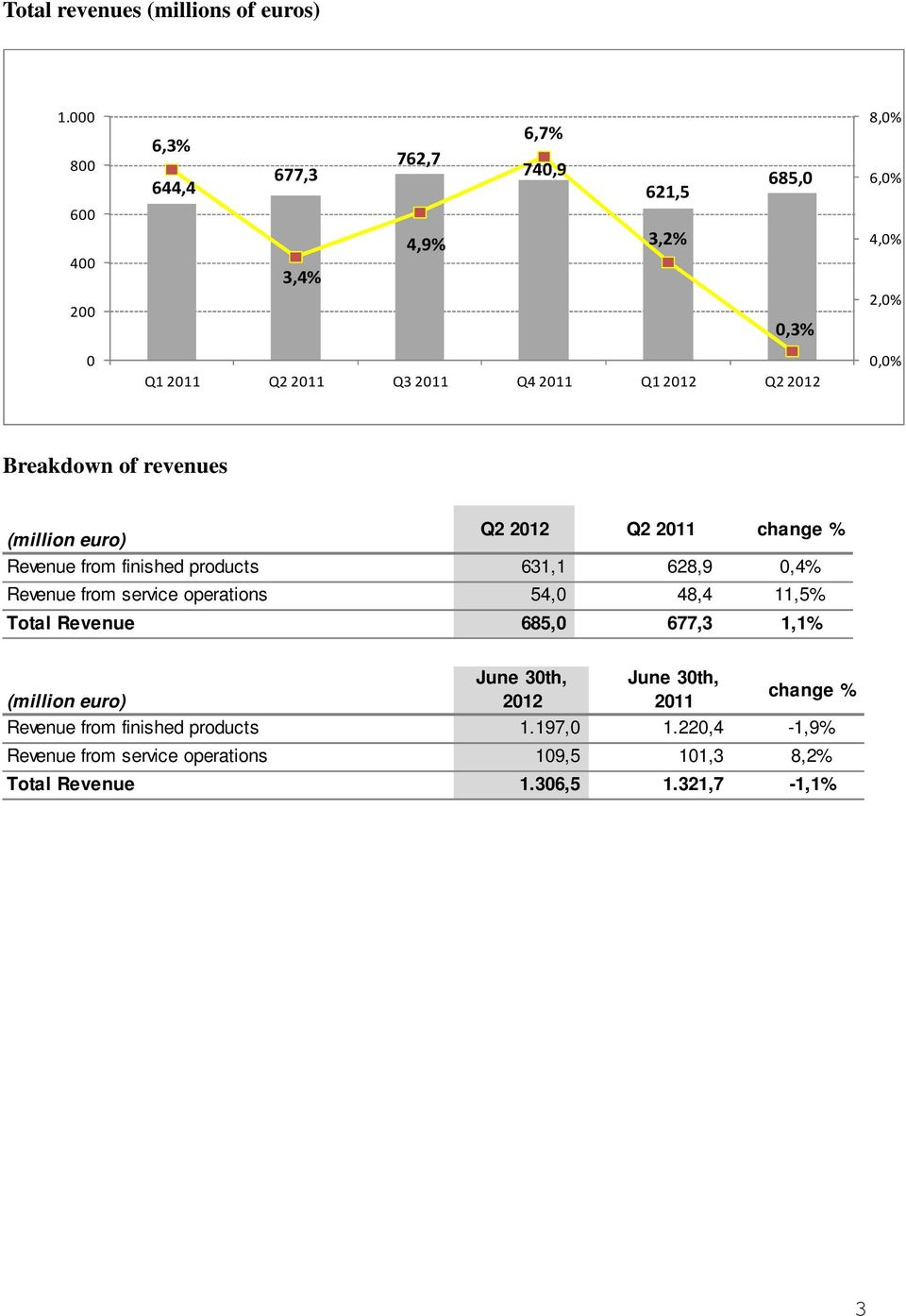 Q1 Q2 0,0% Breakdown of revenues Q2 Q2 change % Revenue from finished products 631,1 628,9 0,4% Revenue from service