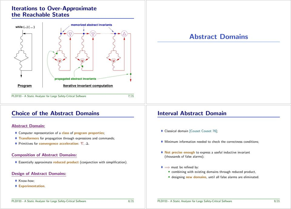 Choice of the Abstract Domains Interval Abstract Domain Abstract Domain: Computer representation of a class of program properties; Transformers for propagation through expressions and commands;