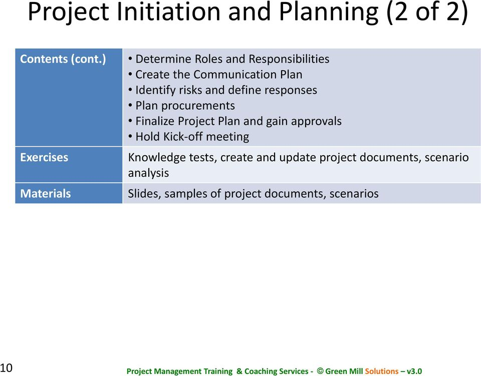 Identify risks and define responses Plan procurements Finalize Project Plan and gain approvals