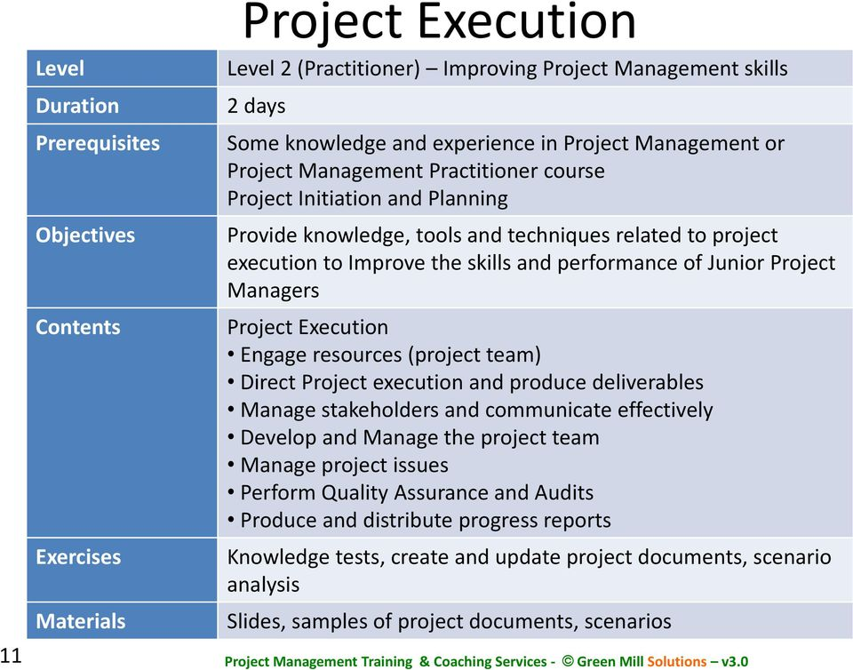 Junior Project Managers Project Execution Engage resources (project team) Direct Project execution and produce deliverables Manage stakeholders and communicate effectively Develop and Manage the