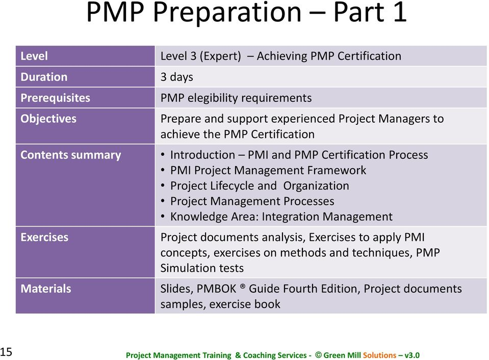 Project Management Framework Project Lifecycle and Organization Project Management Processes Knowledge Area: Integration Management Project documents analysis,