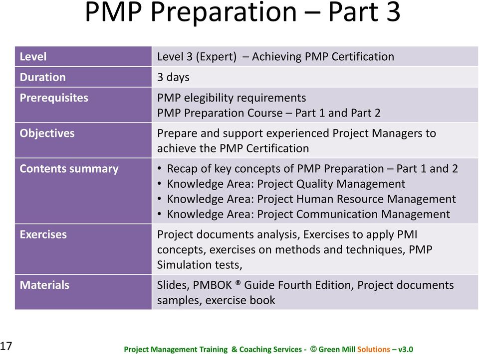 Knowledge Area: Project Quality Management Knowledge Area: Project Human Resource Management Knowledge Area: Project Communication Management Exercises Materials Project