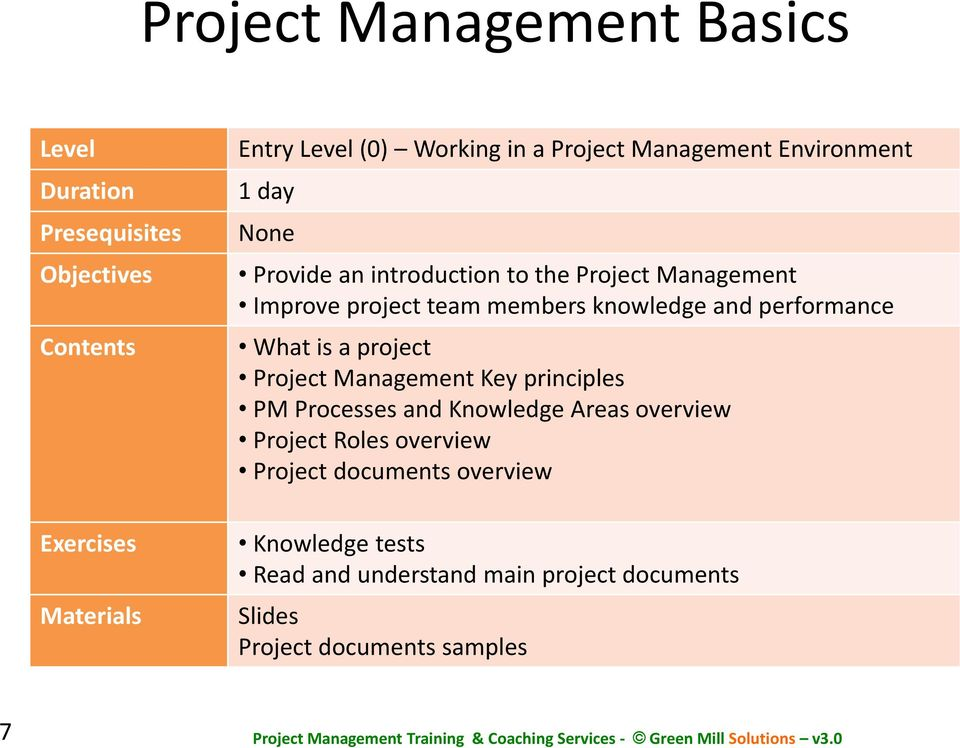 knowledge and performance What is a project Project Management Key principles PM Processes and Knowledge Areas overview