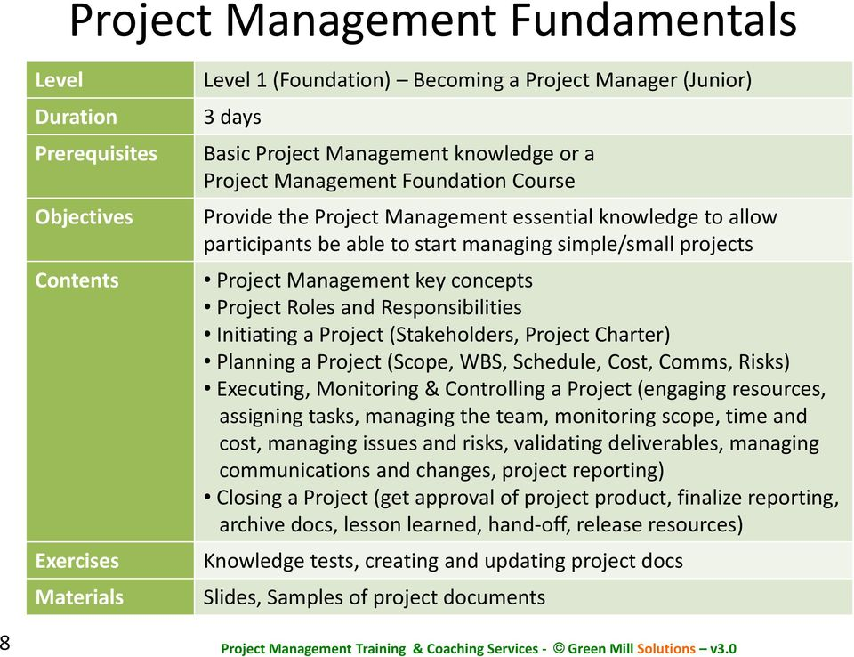 concepts Project Roles and Responsibilities Initiating a Project (Stakeholders, Project Charter) Planning a Project (Scope, WBS, Schedule, Cost, Comms, Risks) Executing, Monitoring & Controlling a
