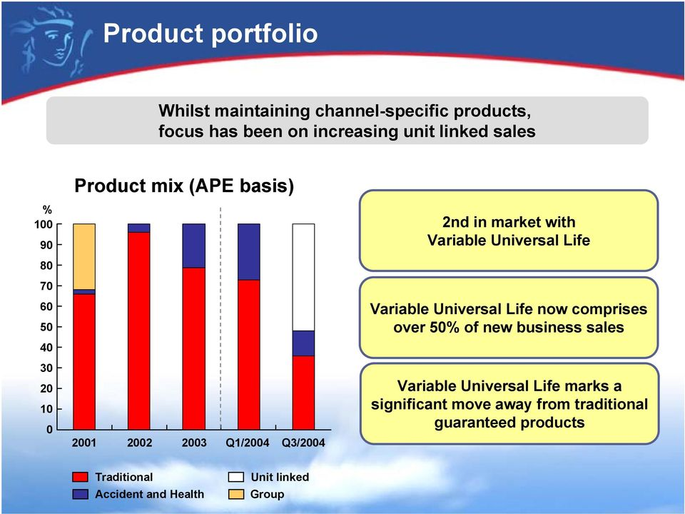 Variable Universal Life Variable Universal Life now comprises over 50% of new business sales Variable Universal