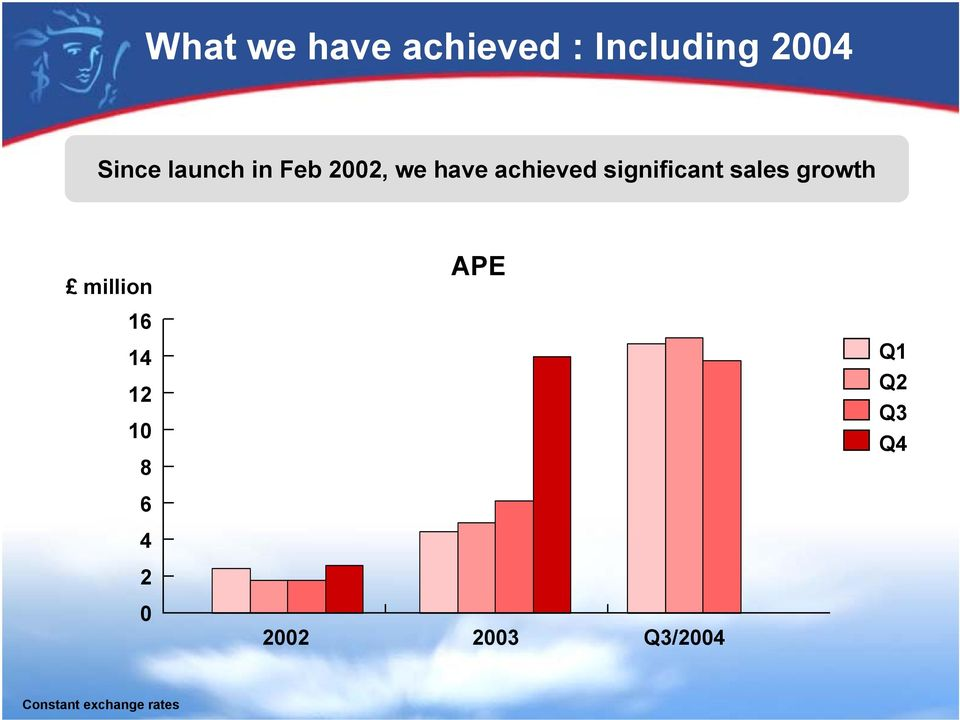 sales growth million APE 16 14 12 10 8 Q1 Q2 Q3