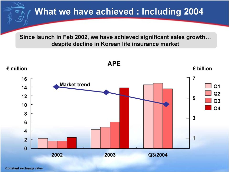 life insurance market APE million billion 16 14 12 10 8 6 Market