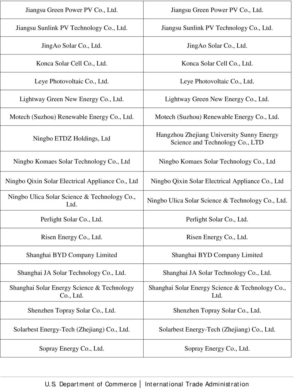 , Ltd Ningbo Qixin Solar Electrical Appliance Co., Ltd Ningbo Ulica Solar Science & Technology Co., Perlight Solar Co., Risen Energy Co., Shanghai BYD Company Limited Shanghai JA Solar Technology Co.