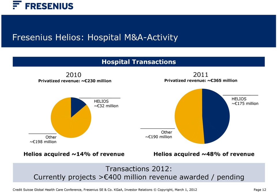 Other ~ 190 million Helios acquired ~48% of revenue Transactions 2012: Currently projects > 400 million revenue awarded