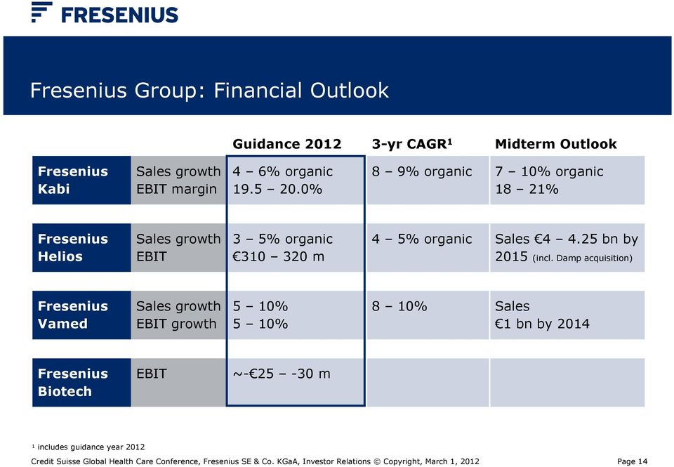 Damp acquisition) Fresenius Vamed Sales growth EBIT growth 5 10% 5 10% 8 10% Sales 1 bn by 2014 Fresenius Biotech EBIT ~- 25-30 m 1