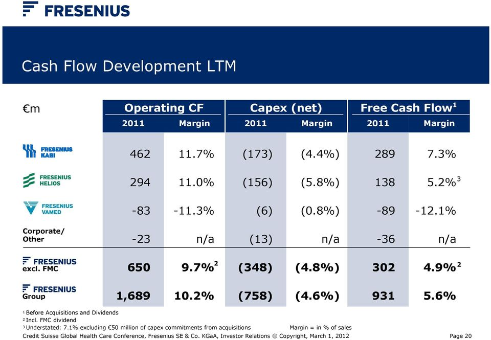 9% 2 2 Group 1,689 10.2% (758) (4.6%) 931 5.6% 1 Before Acquisitions and Dividends 2 Incl. FMC dividend 3 Understated: 7.