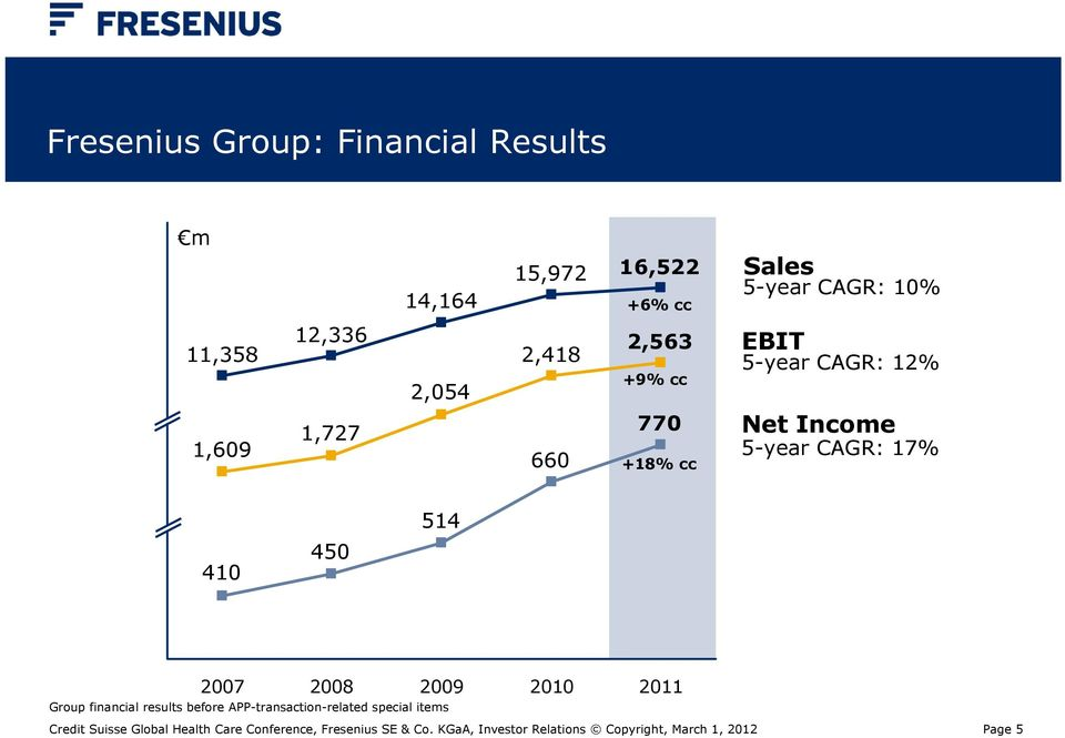 450 2007 2008 2009 2010 2011 Group financial results before APP-transaction-related special items Credit