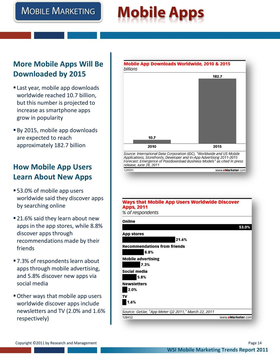7 billion How Mobile App Users Learn About New Apps 53.0% of mobile app users worldwide said they discover apps by searching online 21.6% said they learn about new apps in the app stores, while 8.
