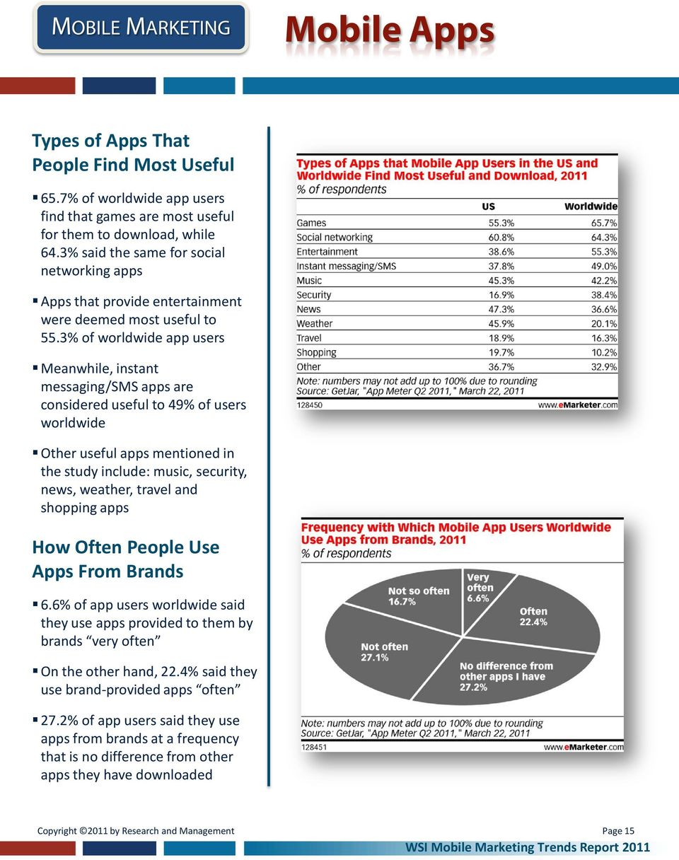 3% of worldwide app users Meanwhile, instant messaging/sms apps are considered useful to 49% of users worldwide Other useful apps mentioned in the study include: music, security, news, weather,