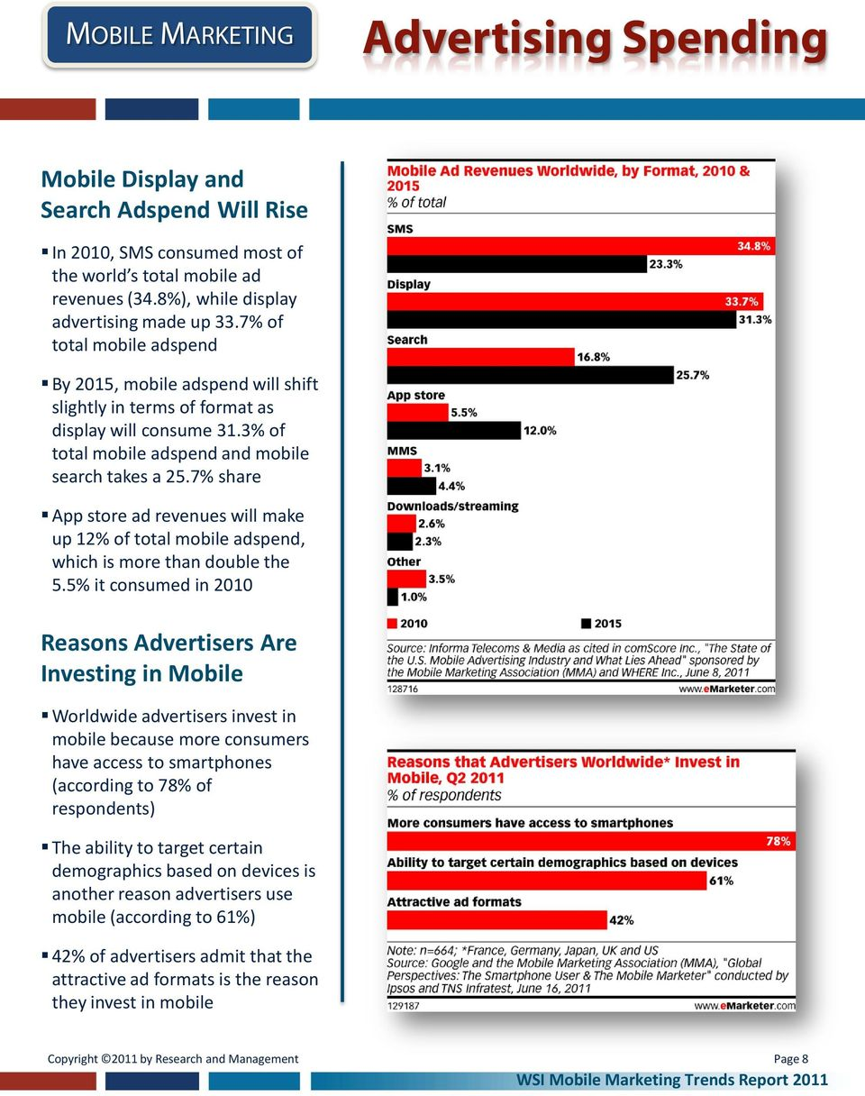 7% share App store ad revenues will make up 12% of total mobile adspend, which is more than double the 5.