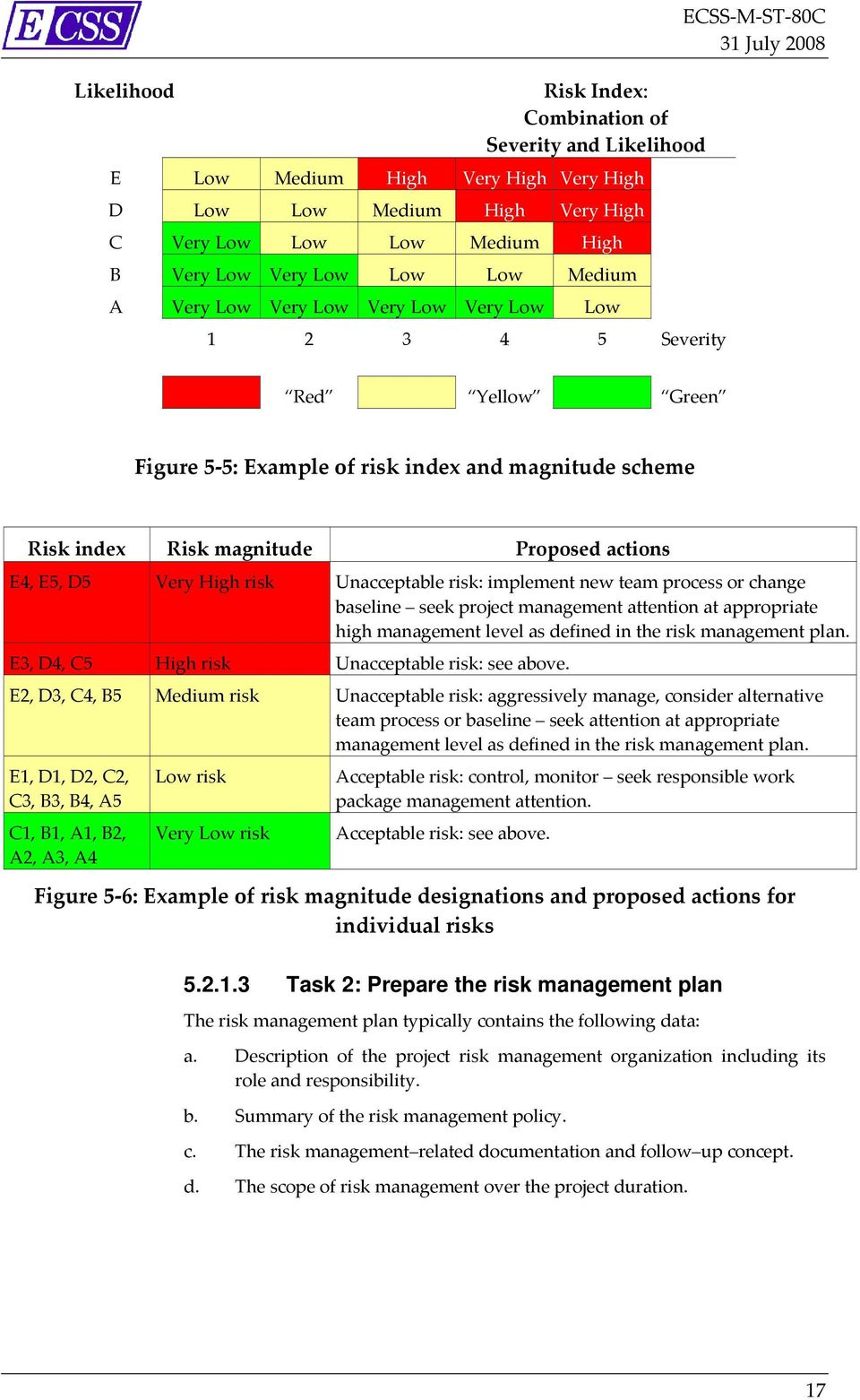 Very High risk Unacceptable risk: implement new team process or change baseline seek project management attention at appropriate high management level as defined in the risk management plan.