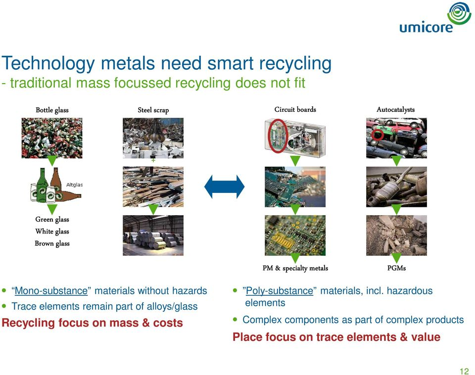materials without hazards Trace elements remain part of alloys/glass Recycling focus on mass & costs Poly-substance