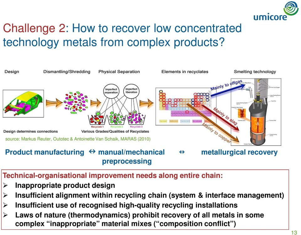 Technical-organisational improvement needs along entire chain: Inappropriate product design Insufficient alignment within recycling chain (system &