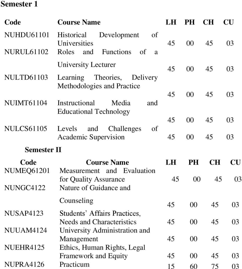 NUMEQ61201 Measurement and Evaluation for Quality Assurance 45 00 45 03 NUNGC4122 Nature of Guidance and Counseling 45 00 45 03 NUSAP4123 Students Affairs Practices, Needs and
