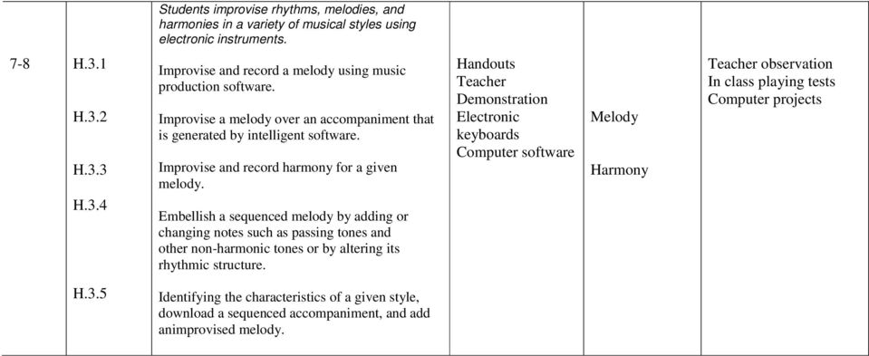Improvise and record harmony for a given melody.