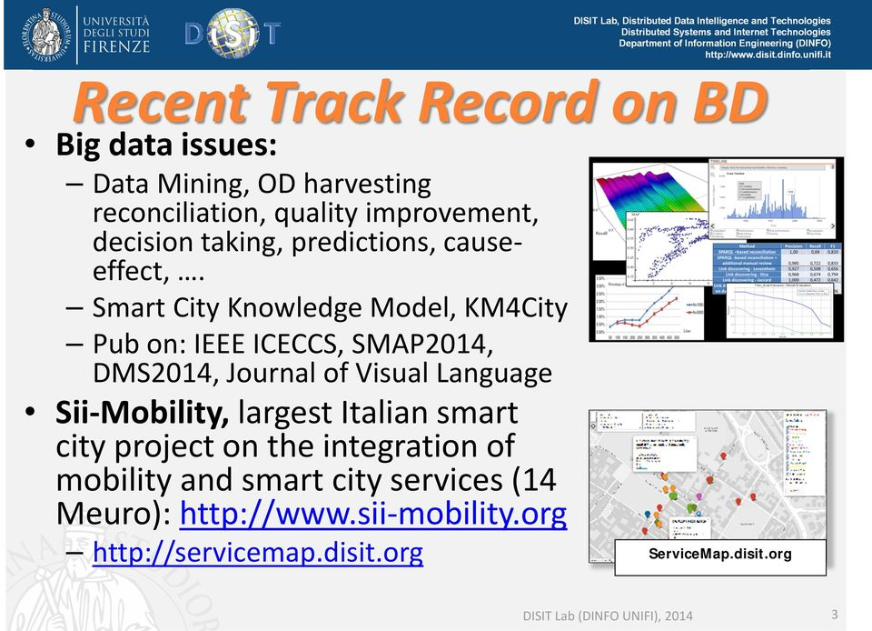 Smart City Knowledge Model, KM4City Pub on: IEEE ICECCS, SMAP2014, DMS2014, Journal of Visual Language Sii Mobility,