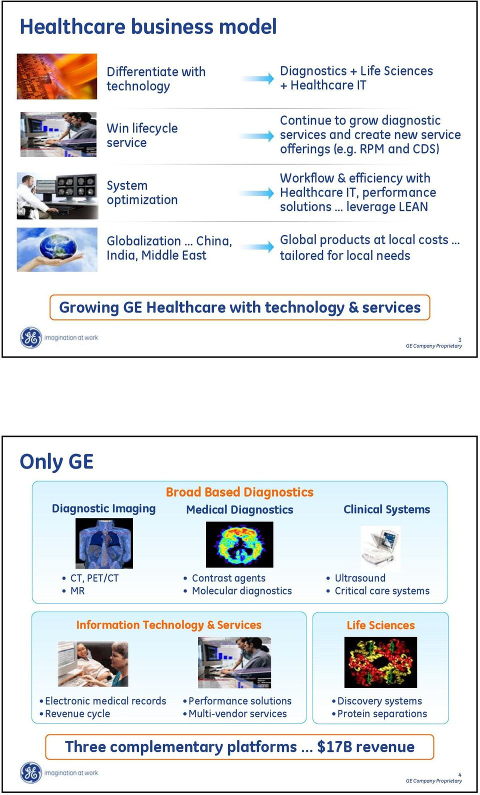 needs Growing Healthcare with technology & services 3 Only Diagnostic Imaging Broad Based Diagnostics Medical Diagnostics Clinical Systems CT, PET/CT MR Contrast agents Molecular diagnostics