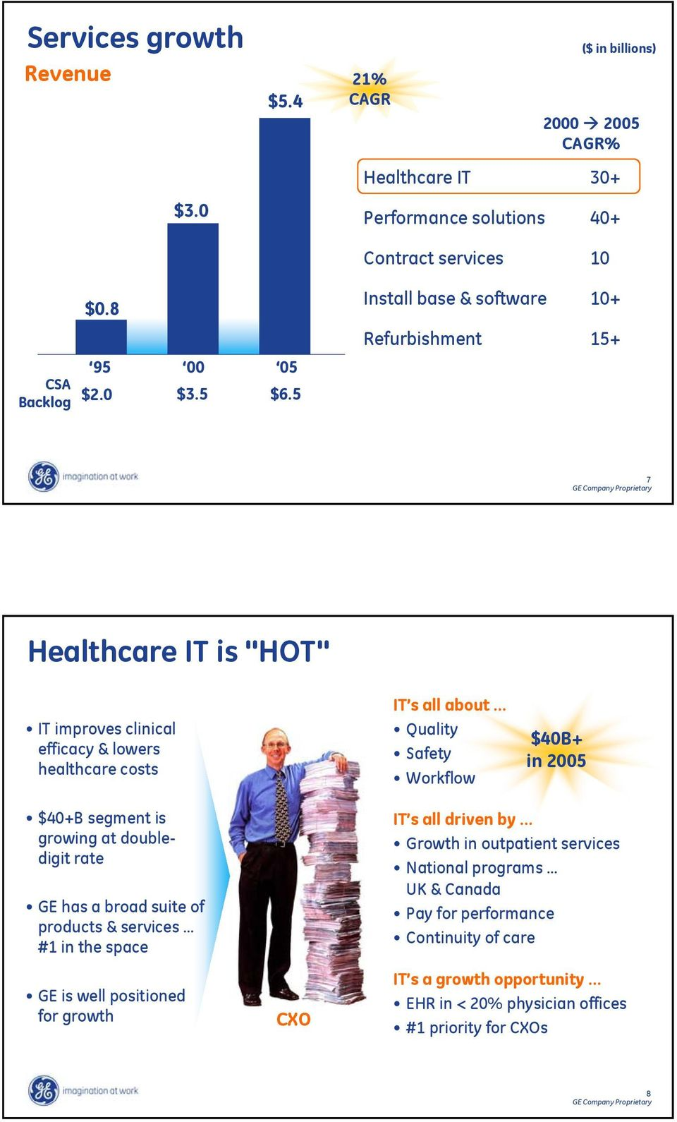 "5 7 Healthcare IT is ""HOT"" IT improves clinical efficacy & lowers healthcare costs IT s all about Quality Safety Workflow $40B+ in 2005 $40+B segment is growing at"