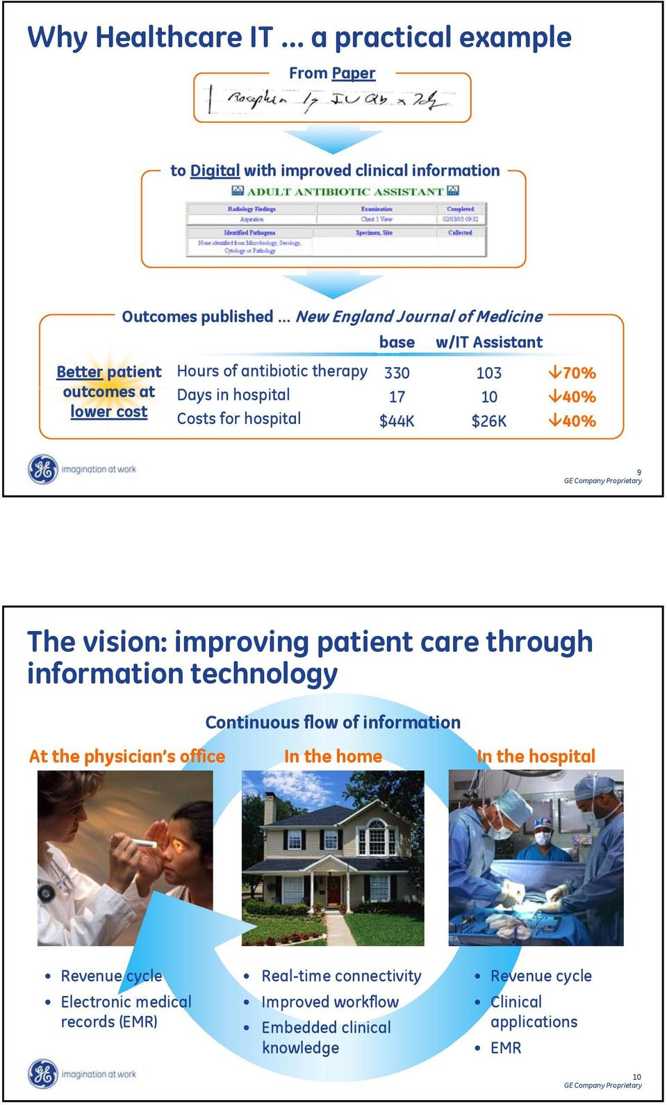 The vision: improving patient care through information technology Continuous flow of information At the physician s office In the home In the hospital