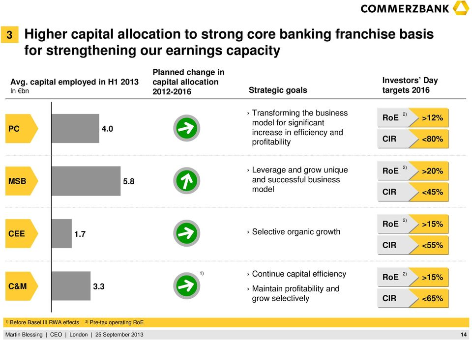 0 Transforming the business model for significant increase in efficiency and profitability RoE CIR 2) >12% <80% MSB 5.
