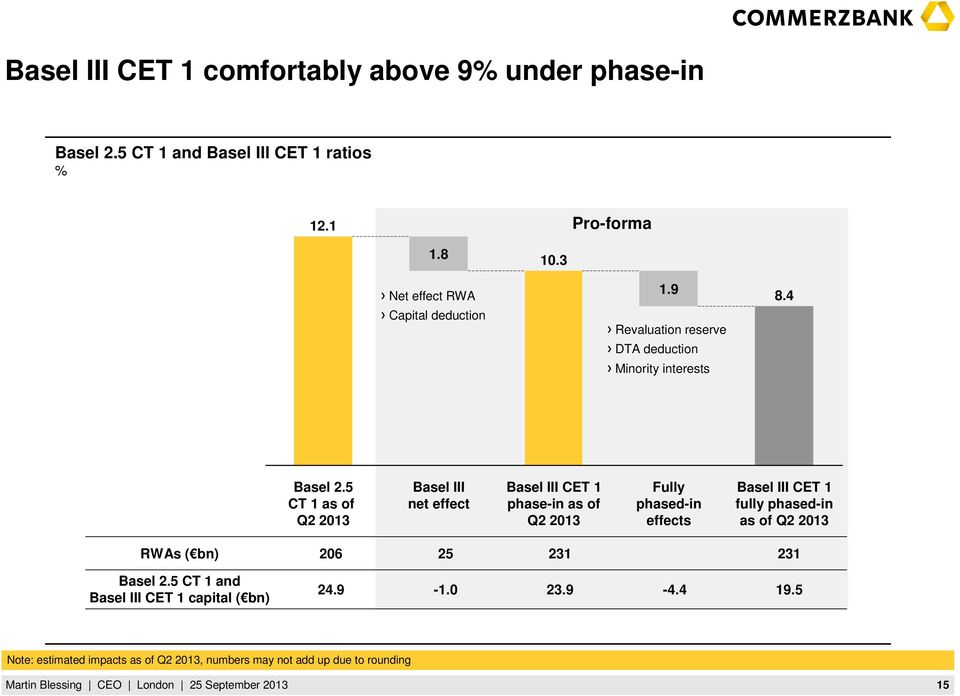 5 CT 1 as of Q2 2013 Basel III net effect Basel III CET 1 phase-in as of Q2 2013 Fully phased-in effects Basel III CET 1 fully phased-in