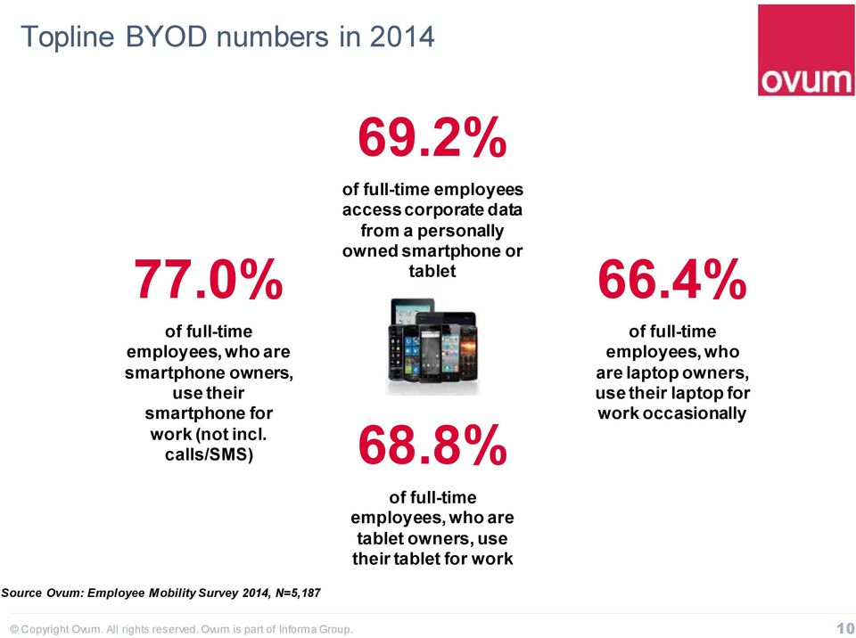 calls/sms) Source Ovum: Employee Mobility Survey 2014, N=5,187 of full-time employees access corporate data from a