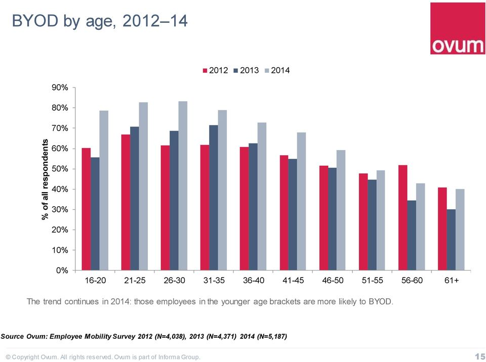 continues in 2014: those employees in the younger age brackets are more likely to
