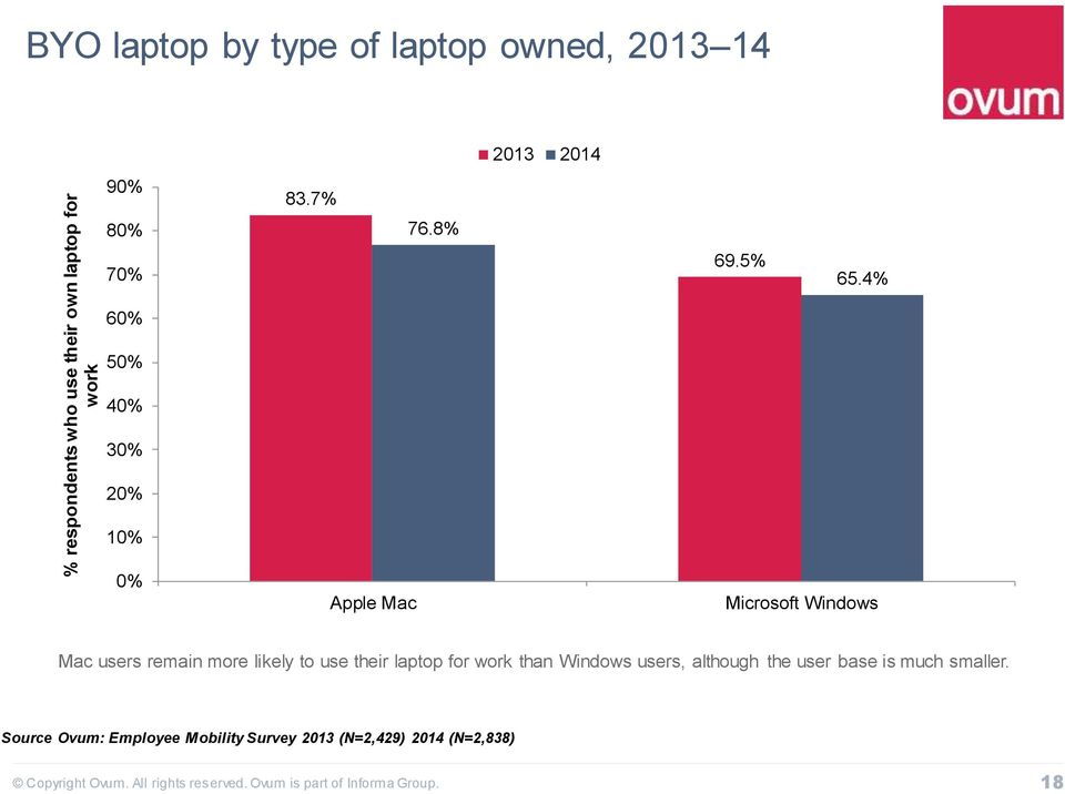 4% 60% 50% 40% 30% 20% 10% 0% Apple Mac Microsoft Windows Mac users remain more likely to use