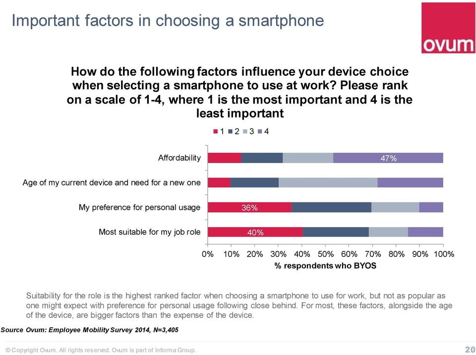 36% Most suitable for my job role 40% 0% 10% 20% 30% 40% 50% 60% 70% 80% 90% 100% % respondents who BYOS Suitability for the role is the highest ranked factor when choosing a smartphone to use for