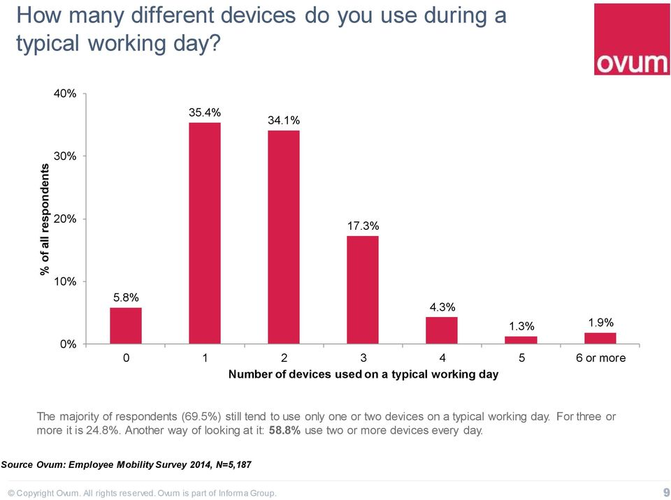 5%) still tend to use only one or two devices on a typical working day. For three or more it is 24.8%.