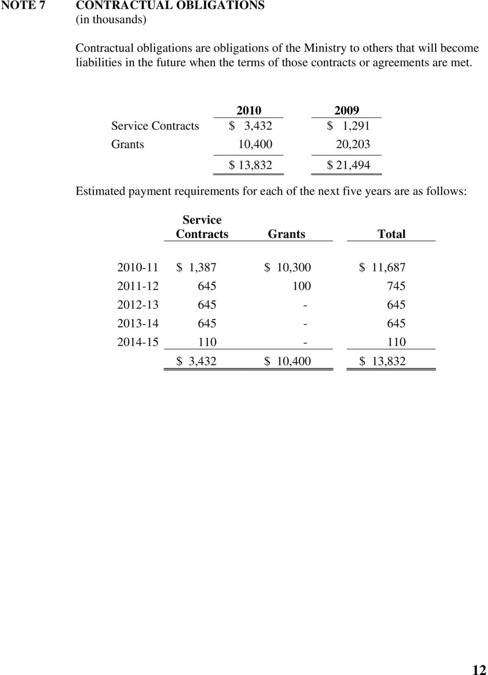 2010 2009 Service Contracts $ 3,432 $ 1,291 Grants 10,400 20,203 $ 13,832 $ 21,494 Estimated payment requirements for each of the