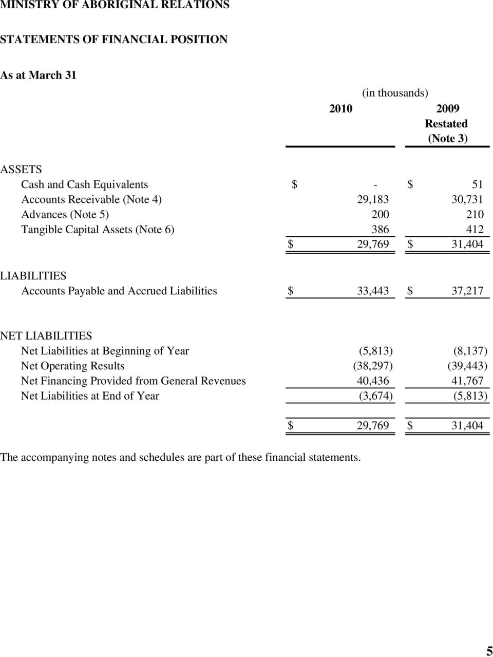 Liabilities $ 33,443 $ 37,217 NET LIABILITIES Net Liabilities at Beginning of Year (5,813) (8,137) Net Operating Results (38,297) (39,443) Net Financing Provided