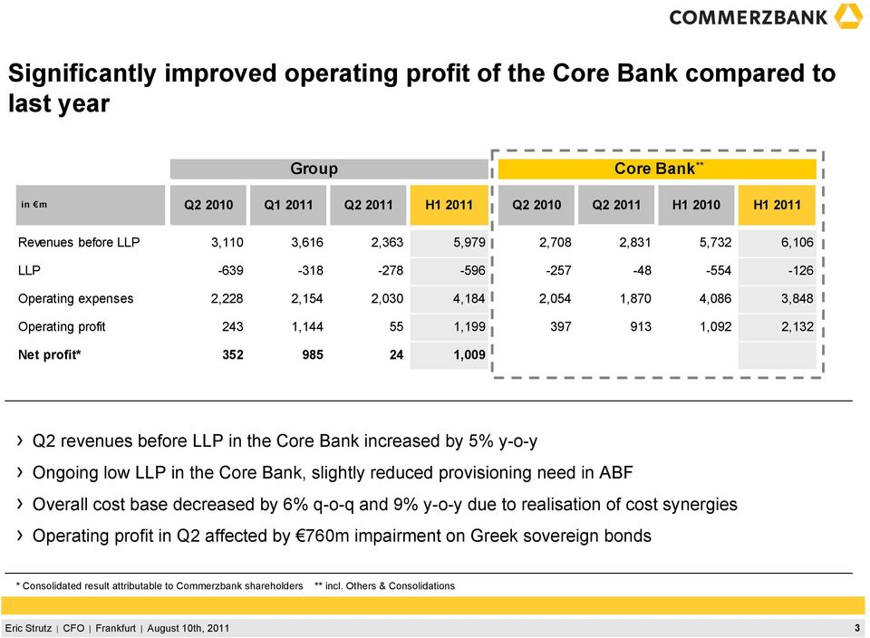 1,171 1,942 Q2 revenues before LLP in the Core Bank increased by 5% y-o-y Ongoing low LLP in the Core Bank, slightly reduced provisioning need in ABF Overall cost base decreased by 6% q-o-q and 9%