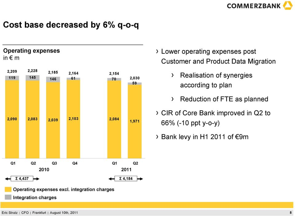 Realisation of synergies according to plan Reduction of FTE as planned CIR of Core Bank improved in Q2 to 66% (-10