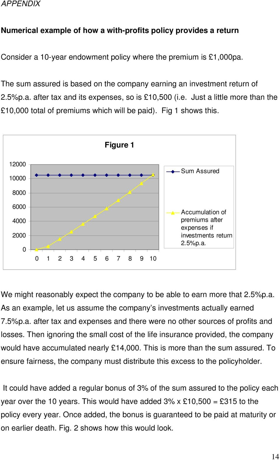 Fig 1 shows this. Figure 1 12000 10000 Sum Assured 8000 6000 4000 2000 0 0 1 2 3 4 5 6 7 8 9 10 Accumulation of premiums after expenses if investments return 2.5%p.a. We might reasonably expect the company to be able to earn more that 2.