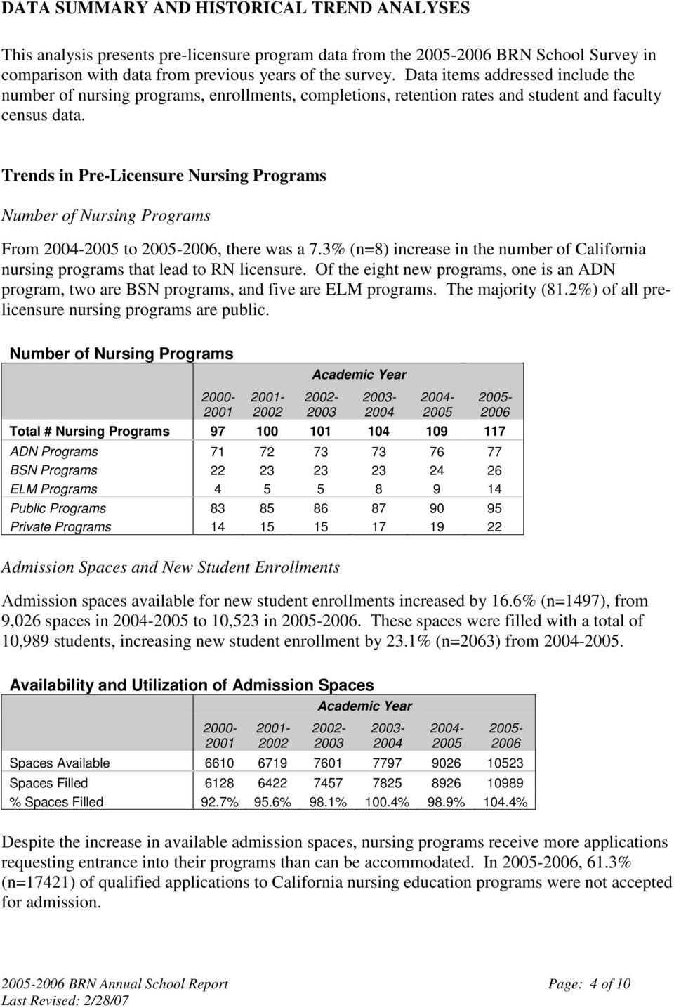 Trends in Pre-Licensure Nursing Programs Number of Nursing Programs From 2004-2005 to 2005-2006, there was a 7.3% (n=8) increase in the number of California nursing programs that lead to RN licensure.