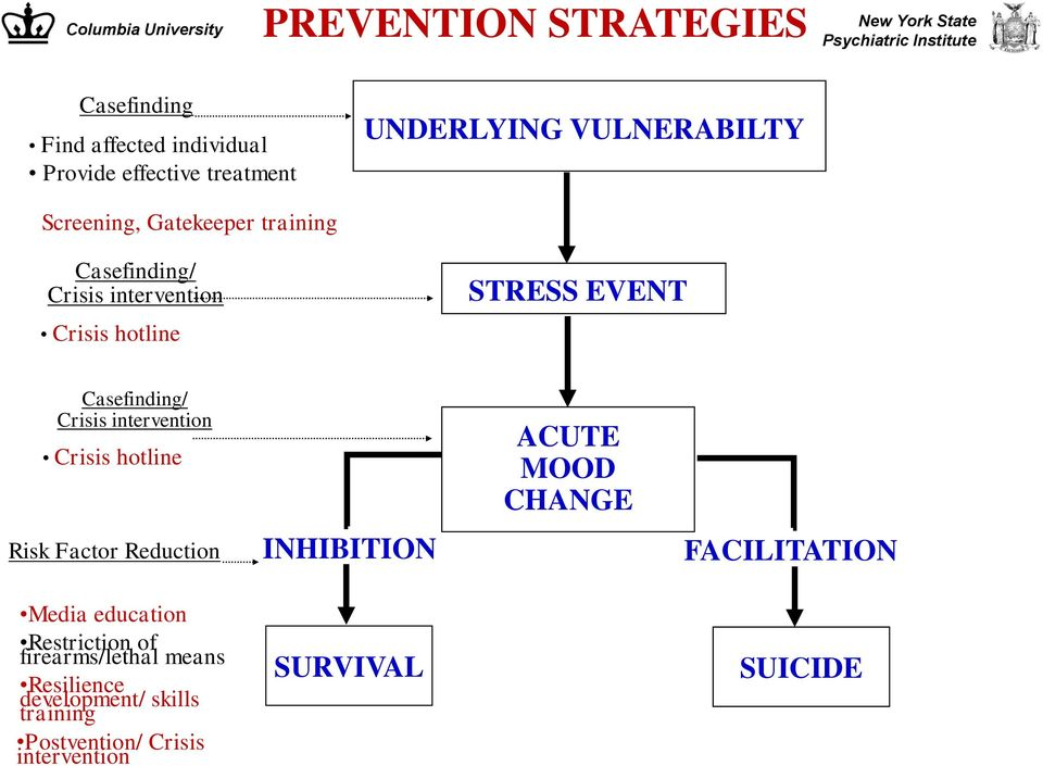 intervention Crisis hotline Risk Factor Reduction Media education Restriction of firearms/lethal means Resilience