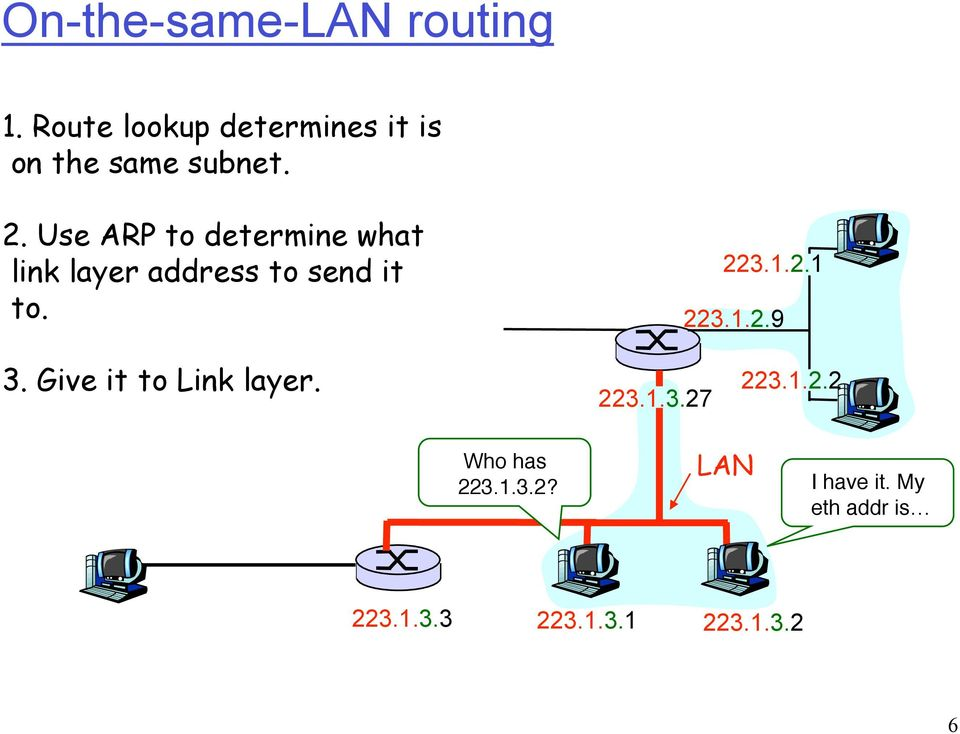 Use ARP to determine what link layer address to send it to. 223.1.2.1 223.