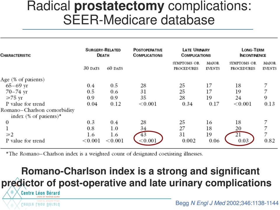 significant predictor of post-operative and late