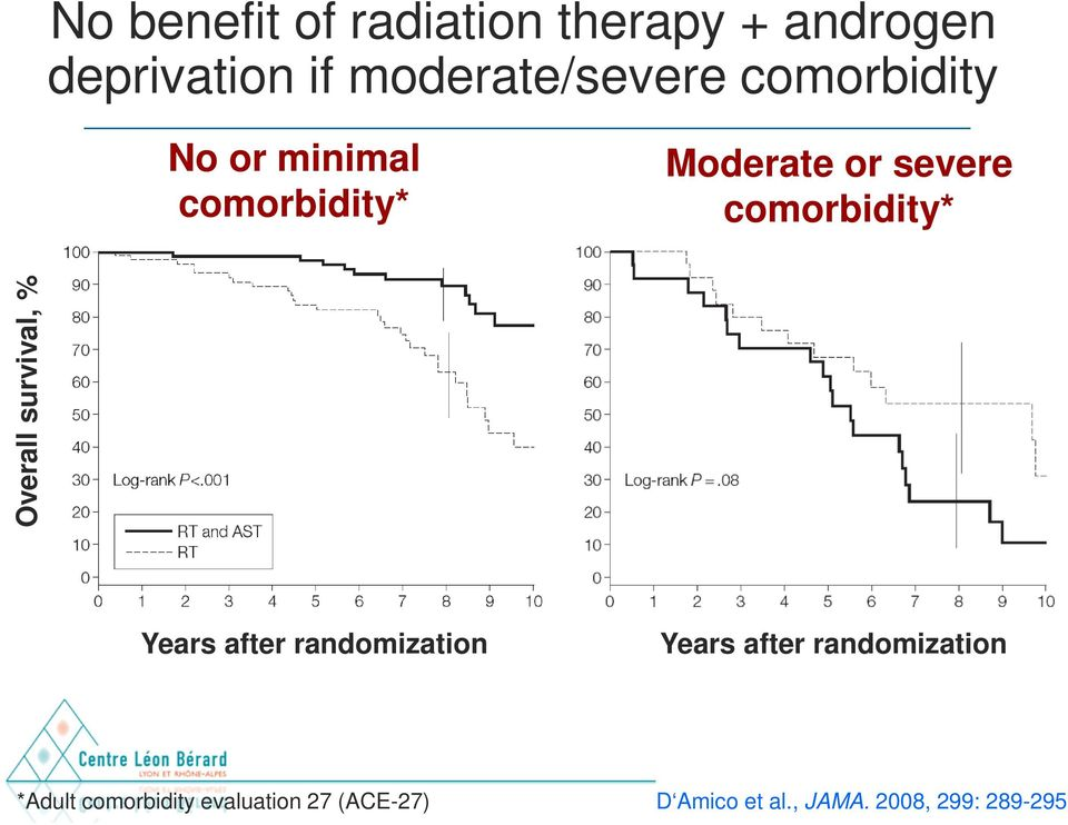 Overall survival, % Years after randomization Years after randomization