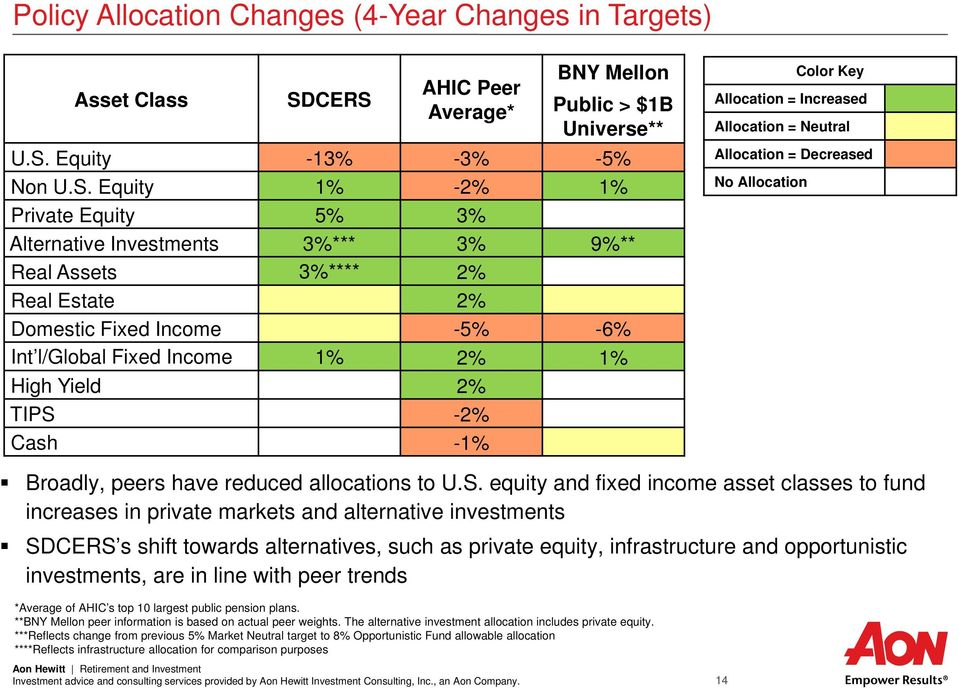 Estate 2% Domestic Fixed Income -5% -6% Int l/global Fixed Income 1% 2% 1% High Yield 2% TIPS -2% Cash -1% Color Key Allocation = Increased Allocation = Neutral Allocation = Decreased No Allocation