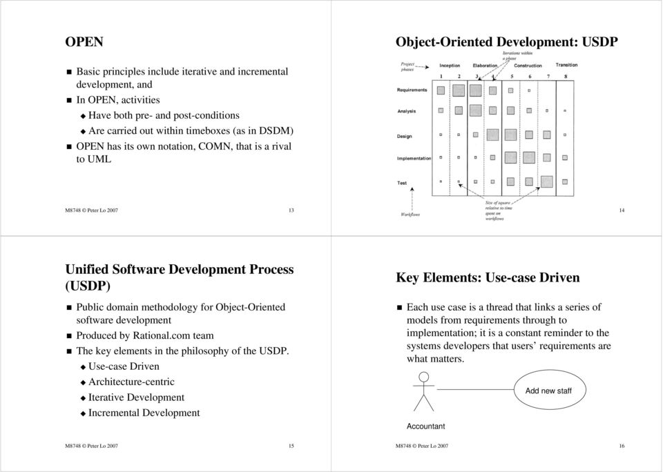 Object-Oriented software development Produced by Rational.com team The key elements in the philosophy of the USDP.